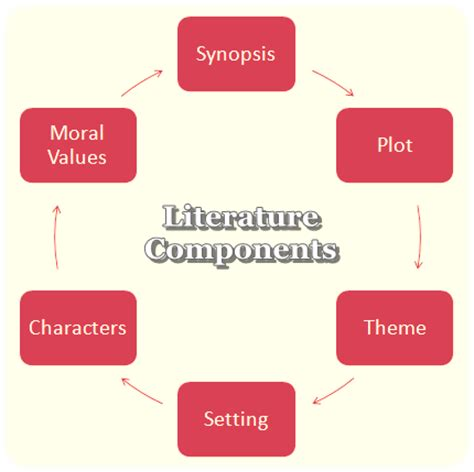 Introduction in review of related literature